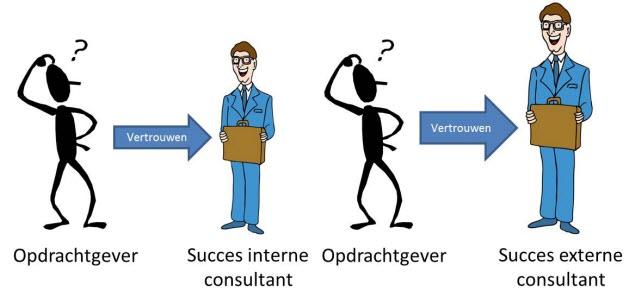 Onderzoek toont aan dat slecht imago consultants onterecht is