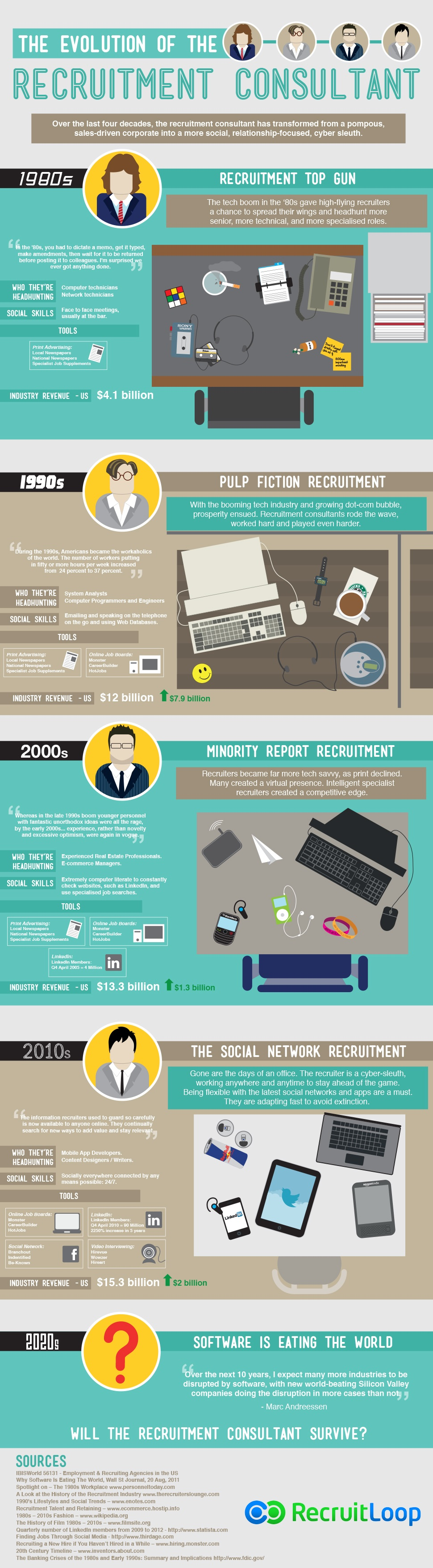 Infographic: De evolutie van de recruiter